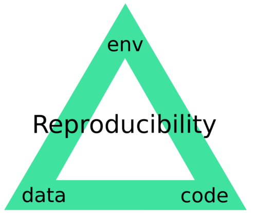 Reproducibility Triangle